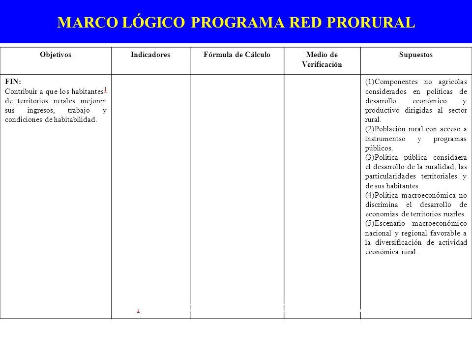 MARCO LÓGICO PROGRAMA RED PRORURAL