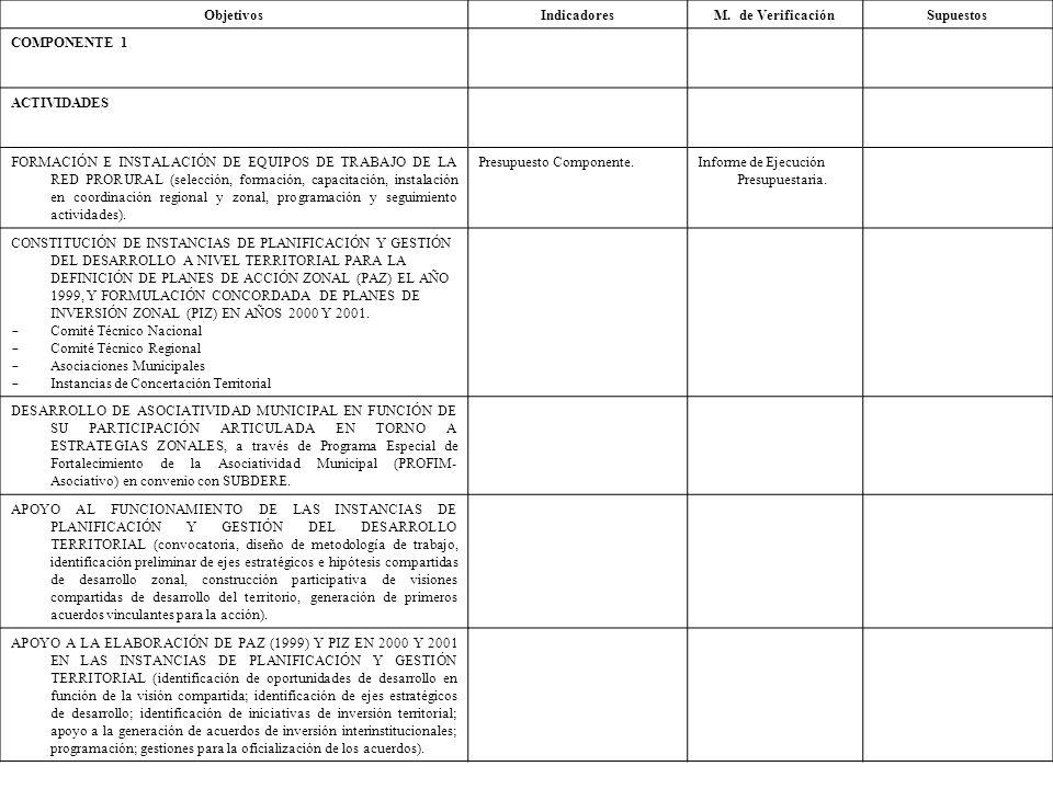 Objetivos Indicadores. M. de Verificación. Supuestos. COMPONENTE 1. ACTIVIDADES.