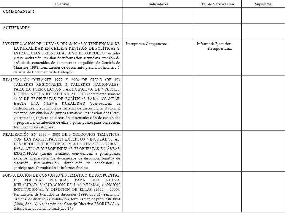 Objetivos Indicadores. M. de Verificación. Supuestos. COMPONENTE 2. ACTIVIDADES.