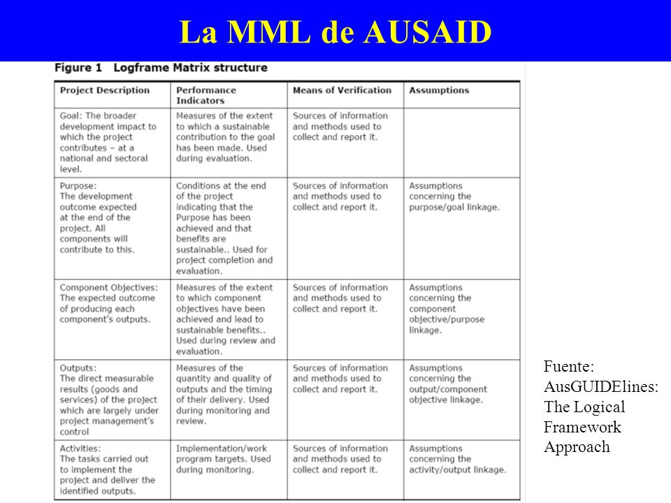 La MML de AUSAID Fuente: AusGUIDElines: The Logical Framework Approach