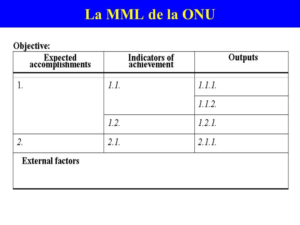 La MML de la ONU