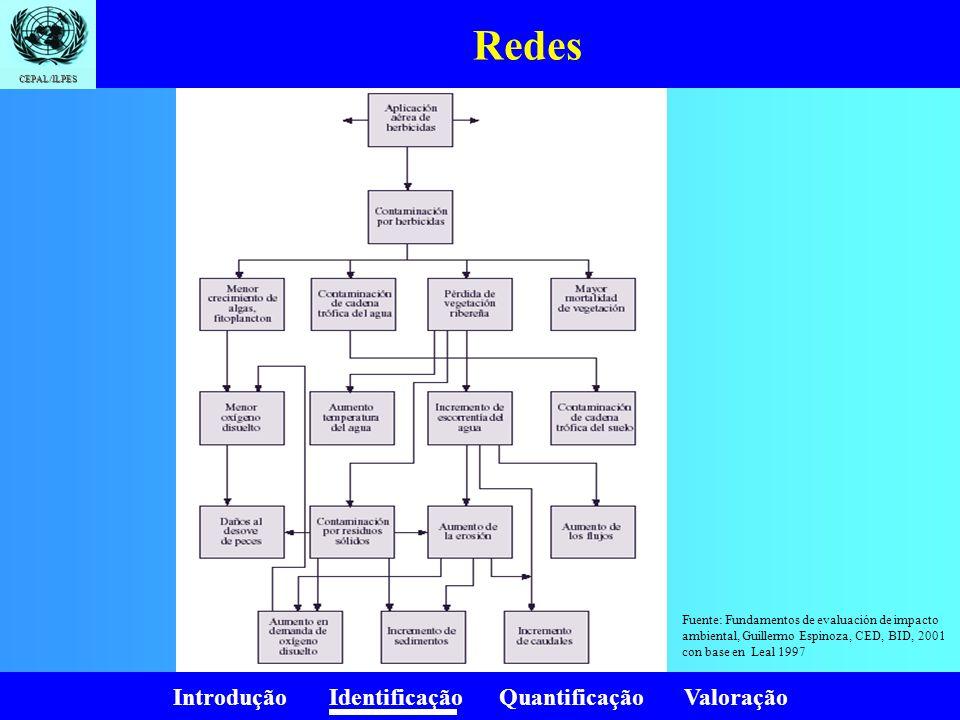 RedesFuente: Fundamentos de evaluación de impacto ambiental, Guillermo Espinoza, CED, BID, 2001 con base en Leal 1997.