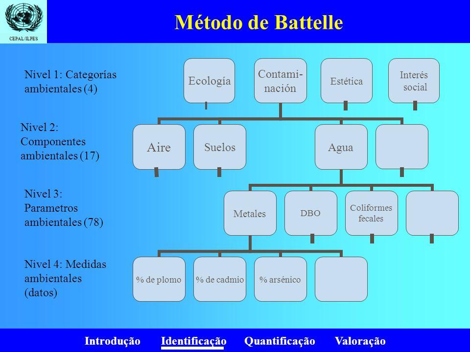 Método de Battelle Nivel 1: Categorías ambientales (4)