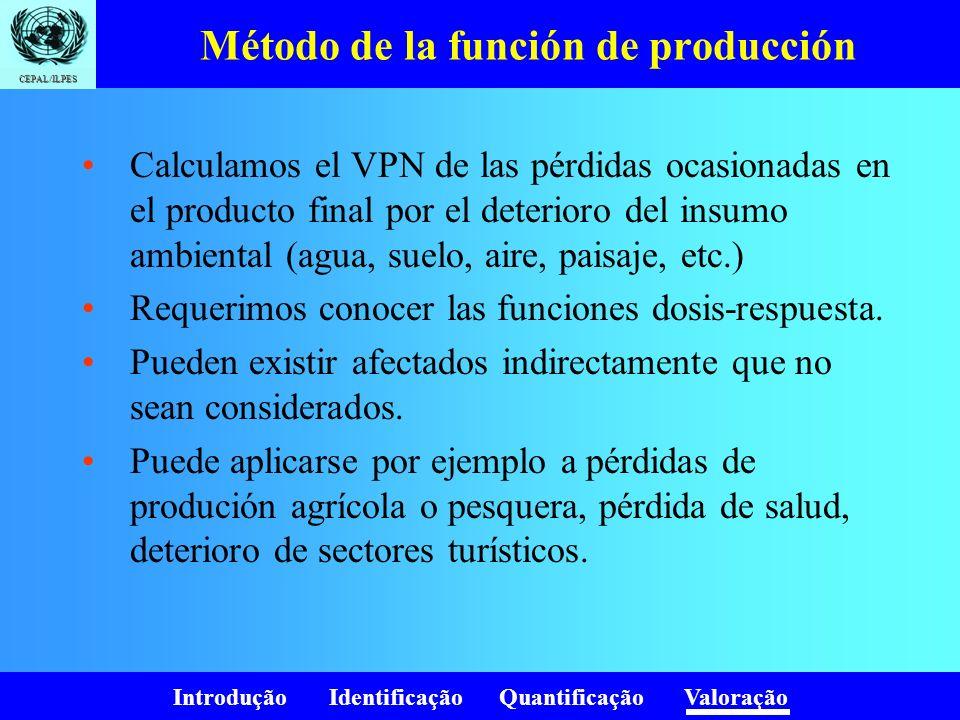 Método de la función de producción