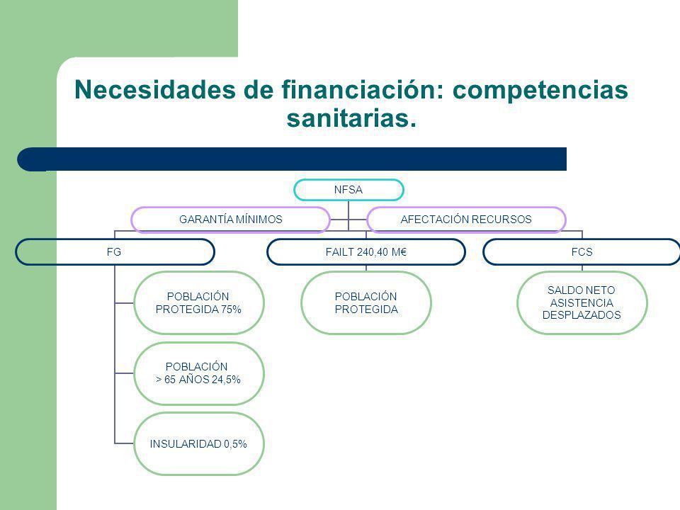 Necesidades de financiación: competencias sanitarias.