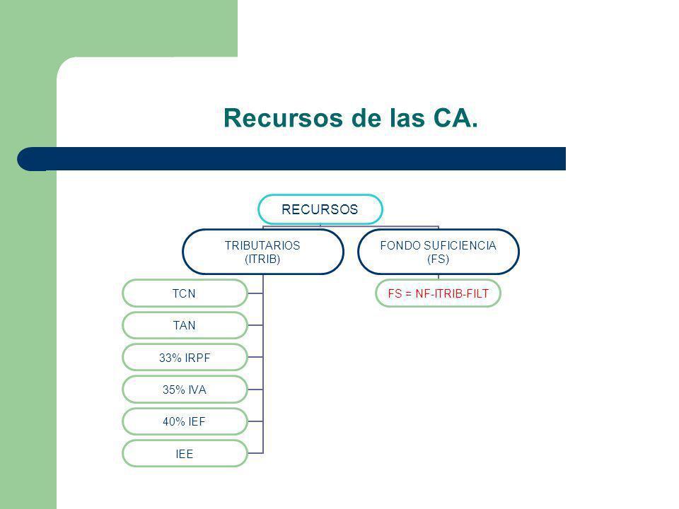 Recursos de las CA.