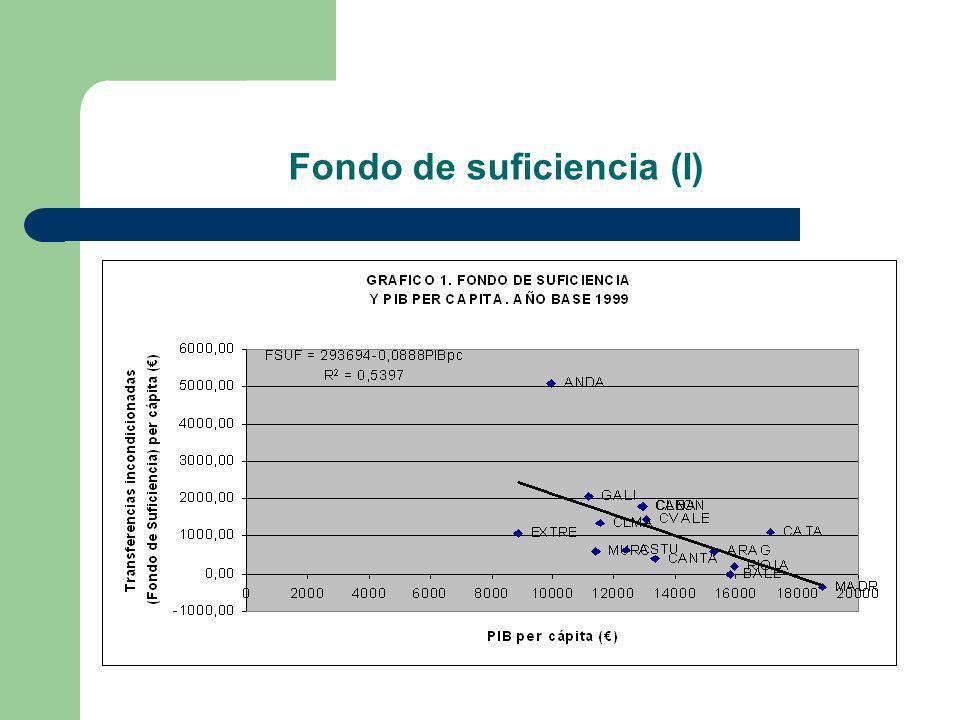Fondo de suficiencia (I)