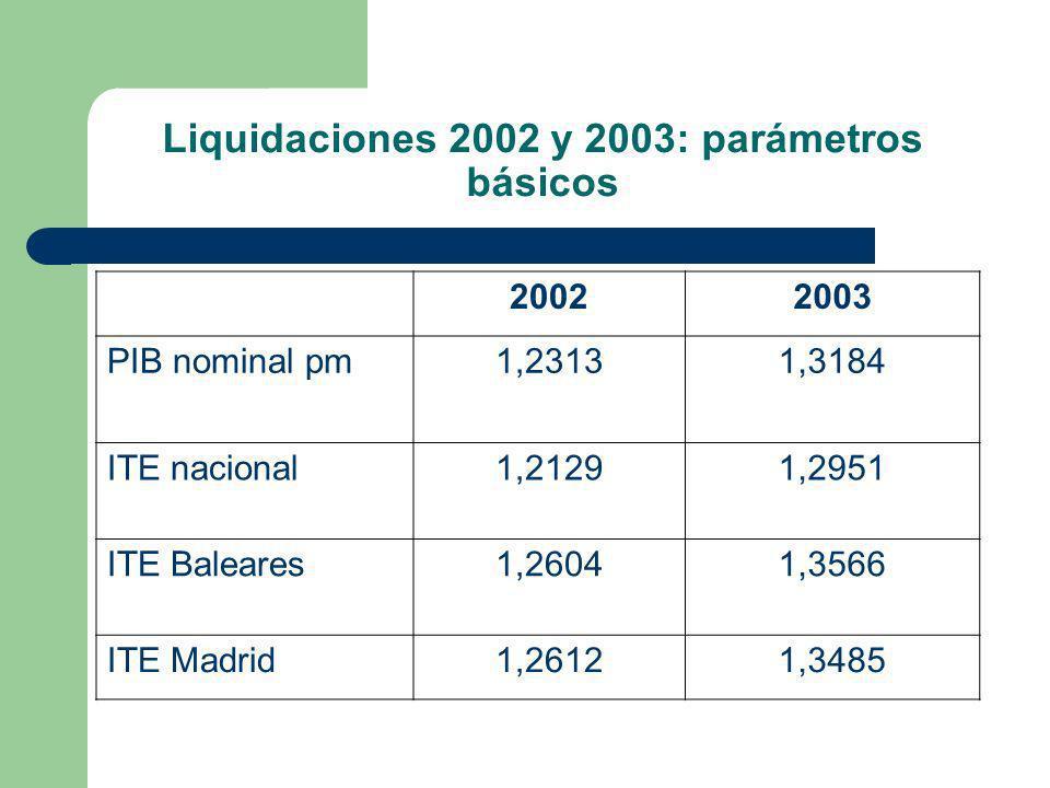 Liquidaciones 2002 y 2003: parámetros básicos