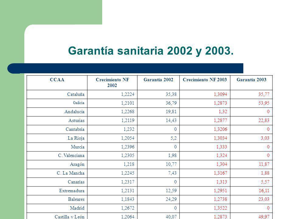 Garantía sanitaria 2002 y 2003. CCAA Crecimiento NF 2002 Garantía 2002