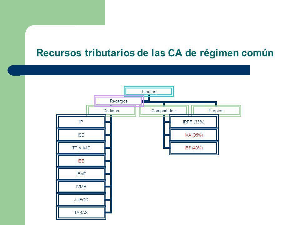 Recursos tributarios de las CA de régimen común