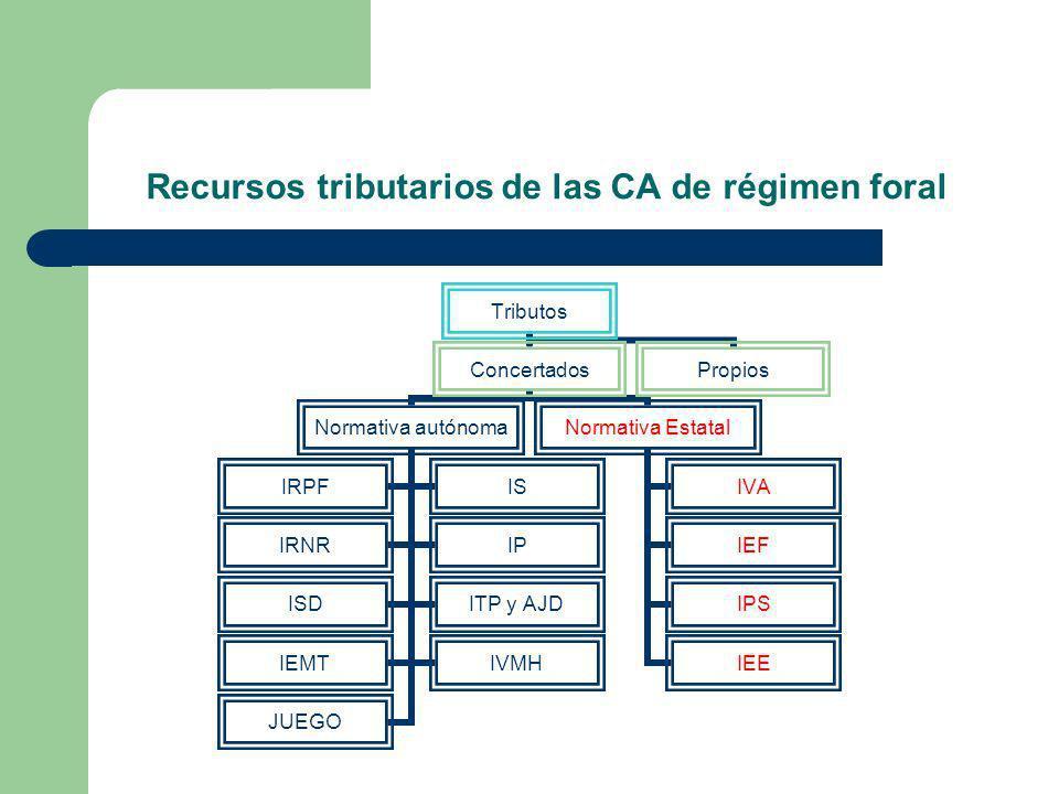 Recursos tributarios de las CA de régimen foral