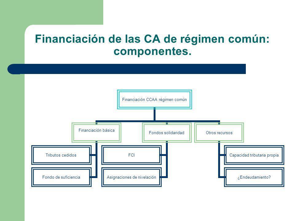 Financiación de las CA de régimen común: componentes.