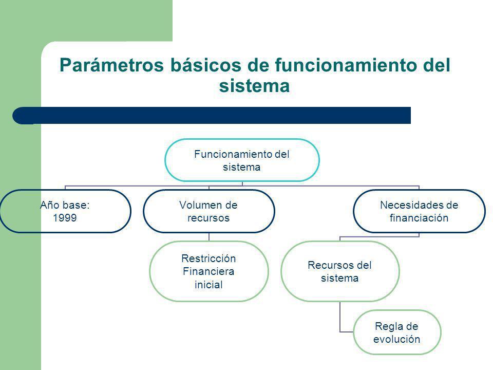 Parámetros básicos de funcionamiento del sistema