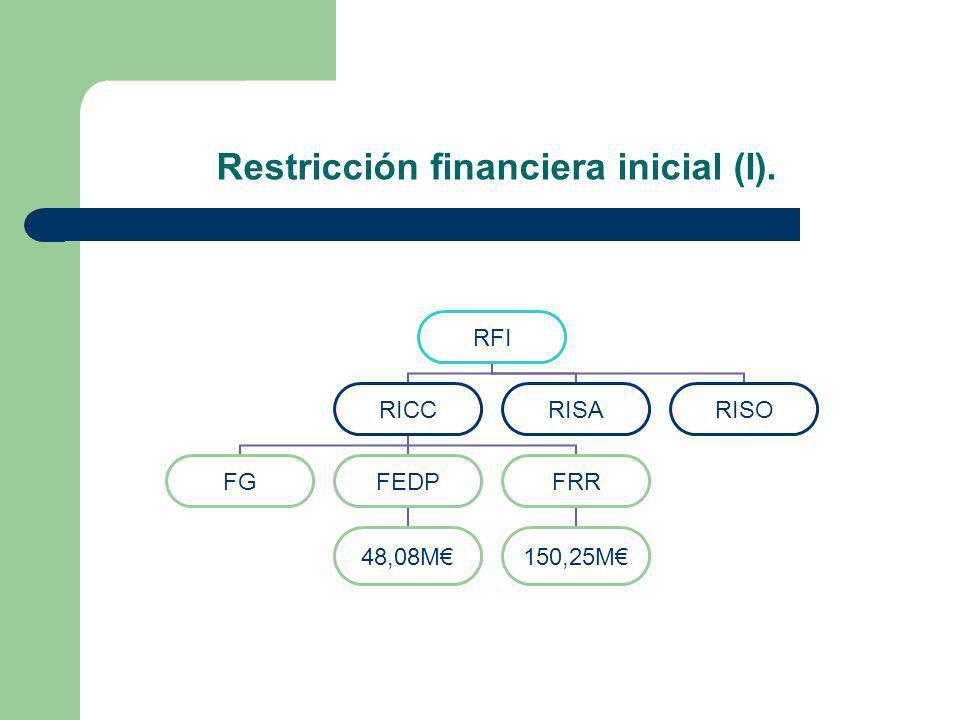 Restricción financiera inicial (I).