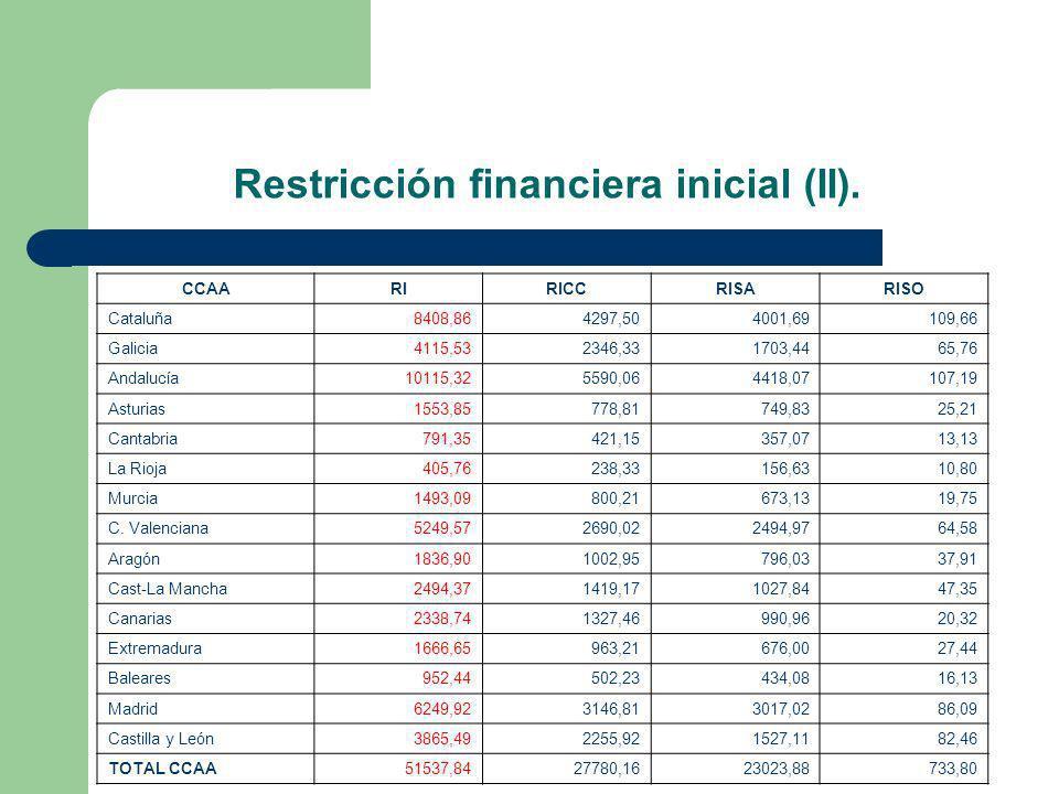 Restricción financiera inicial (II).