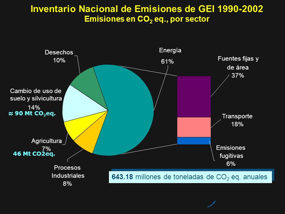Inventario Nacional de Emisiones de GEI 1990-2002 Emisiones en CO2 eq