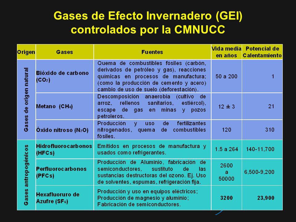 Gases de Efecto Invernadero (GEI) controlados por la CMNUCC