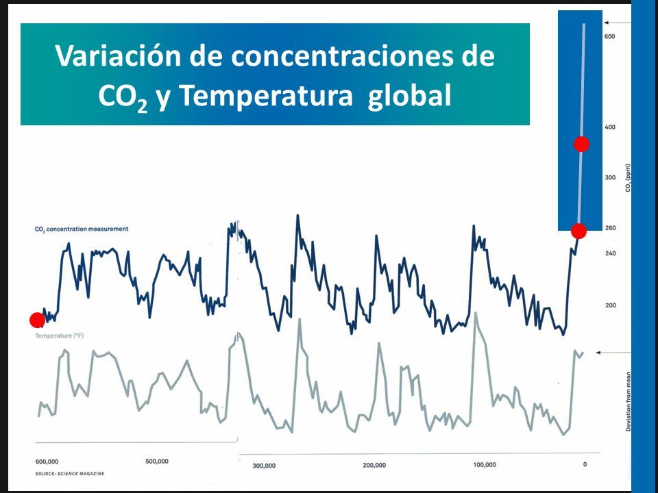 Variación de concentraciones de CO2 y Temperatura global