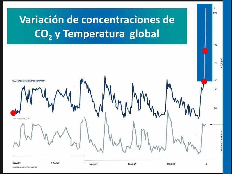Variación de concentraciones de CO2 y Temperatura global