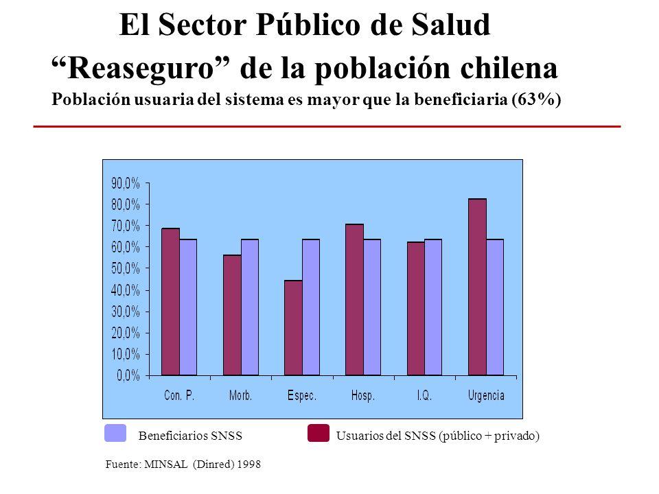 El Sector Público de Salud Reaseguro de la población chilena