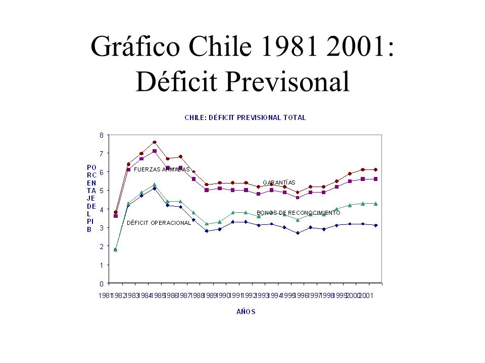 Gráfico Chile 1981 2001: Déficit Previsonal