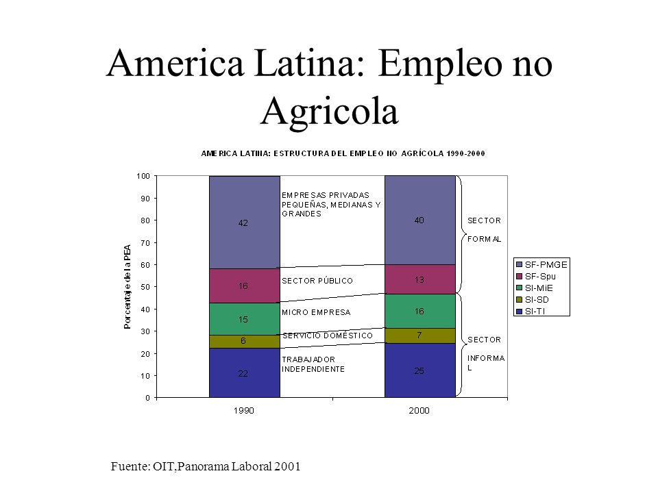 America Latina: Empleo no Agricola