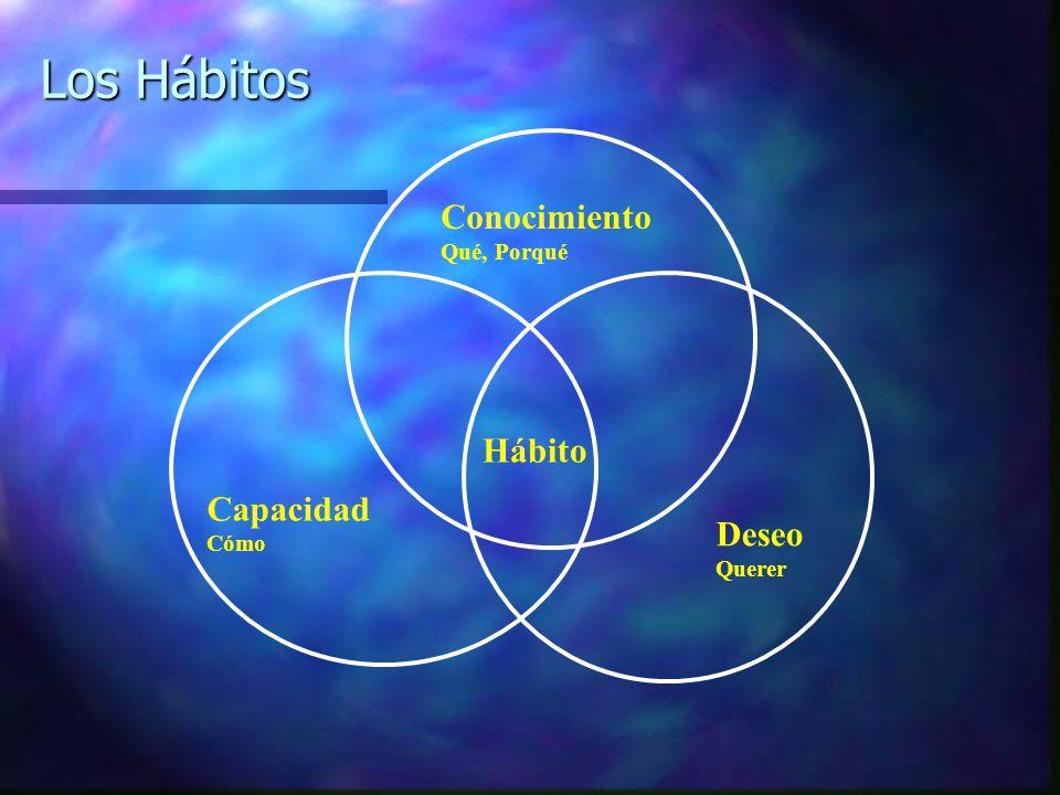 Los Hábitos Conocimiento Qué, Porqué Hábito Capacidad Cómo