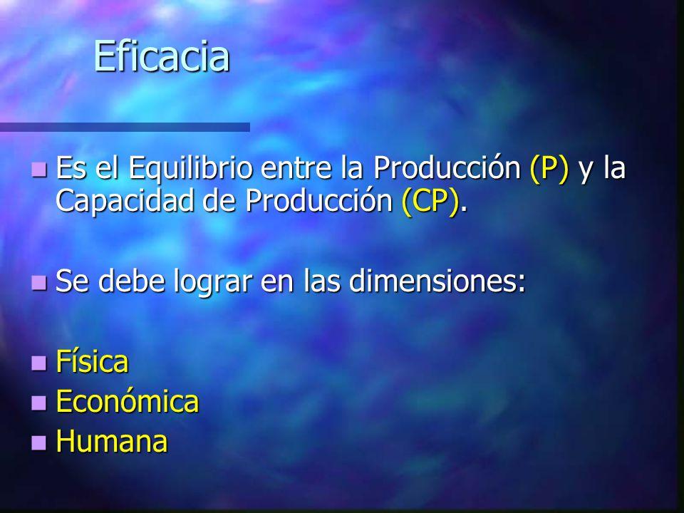 Eficacia Es el Equilibrio entre la Producción (P) y la Capacidad de Producción (CP). Se debe lograr en las dimensiones: