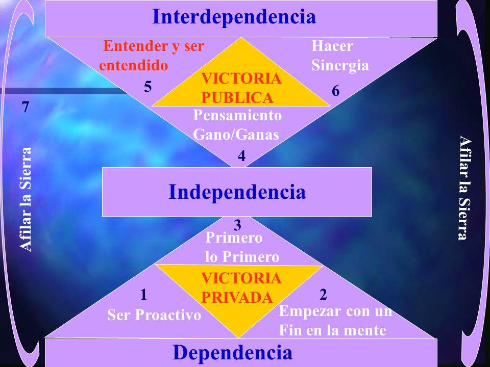 Interdependencia Independencia Dependencia Entender y ser entendido