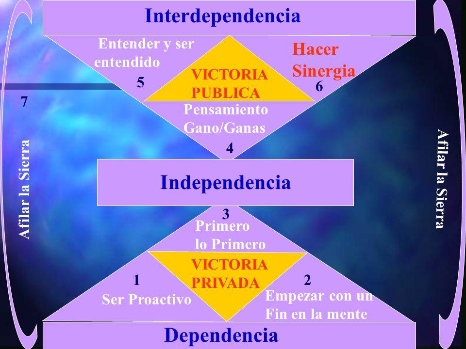 Interdependencia Independencia Dependencia Hacer Sinergia