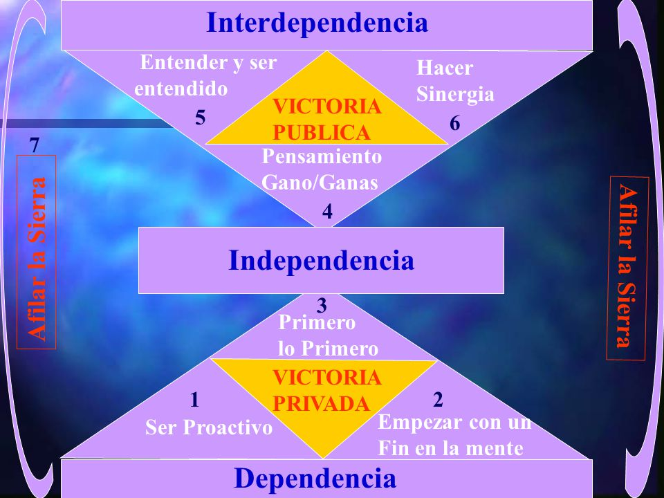 Interdependencia Independencia Dependencia Afilar la Sierra