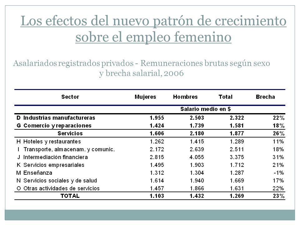 Los efectos del nuevo patrón de crecimiento sobre el empleo femenino
