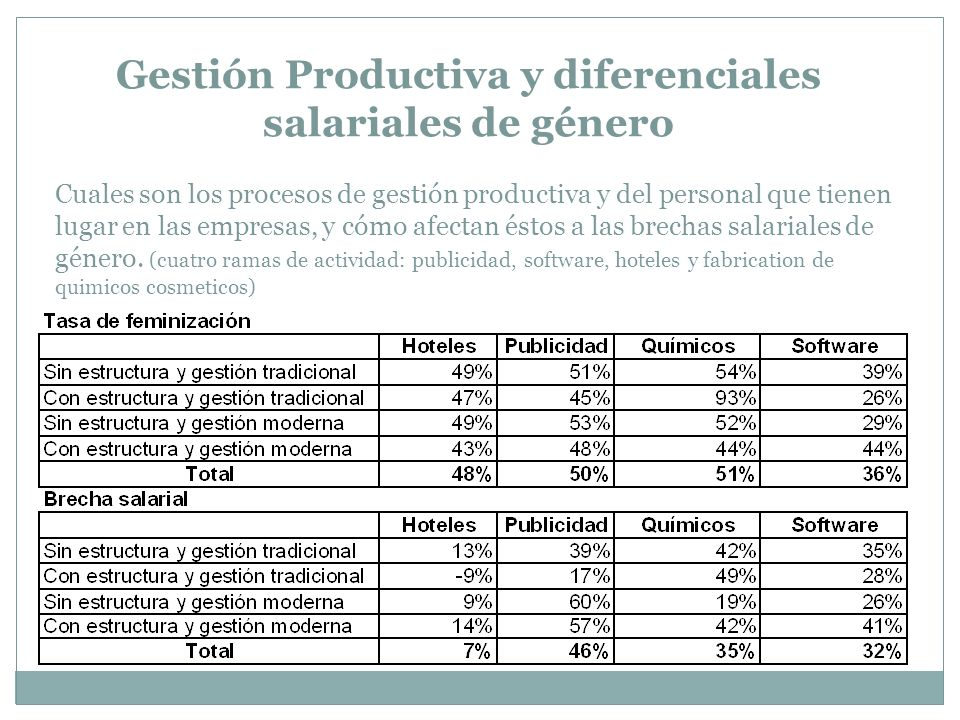 Gestión Productiva y diferenciales salariales de género