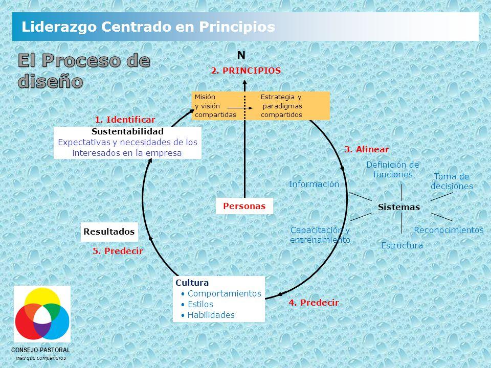 El Proceso de diseño N 2. PRINCIPIOS 1. Identificar