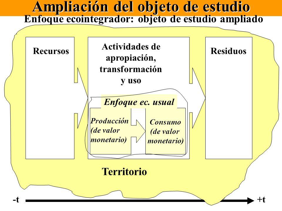 Ampliación del objeto de estudio