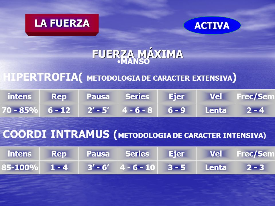 HIPERTROFIA( METODOLOGIA DE CARACTER EXTENSIVA)