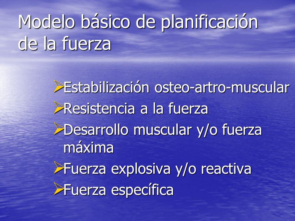 Modelo básico de planificación de la fuerza