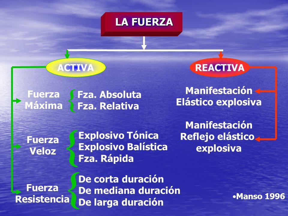{ { { LA FUERZA ACTIVA REACTIVA Manifestación Elástico explosiva