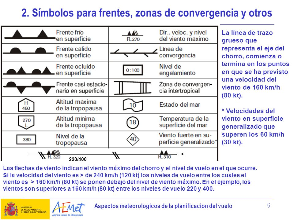2. Símbolos para frentes, zonas de convergencia y otros