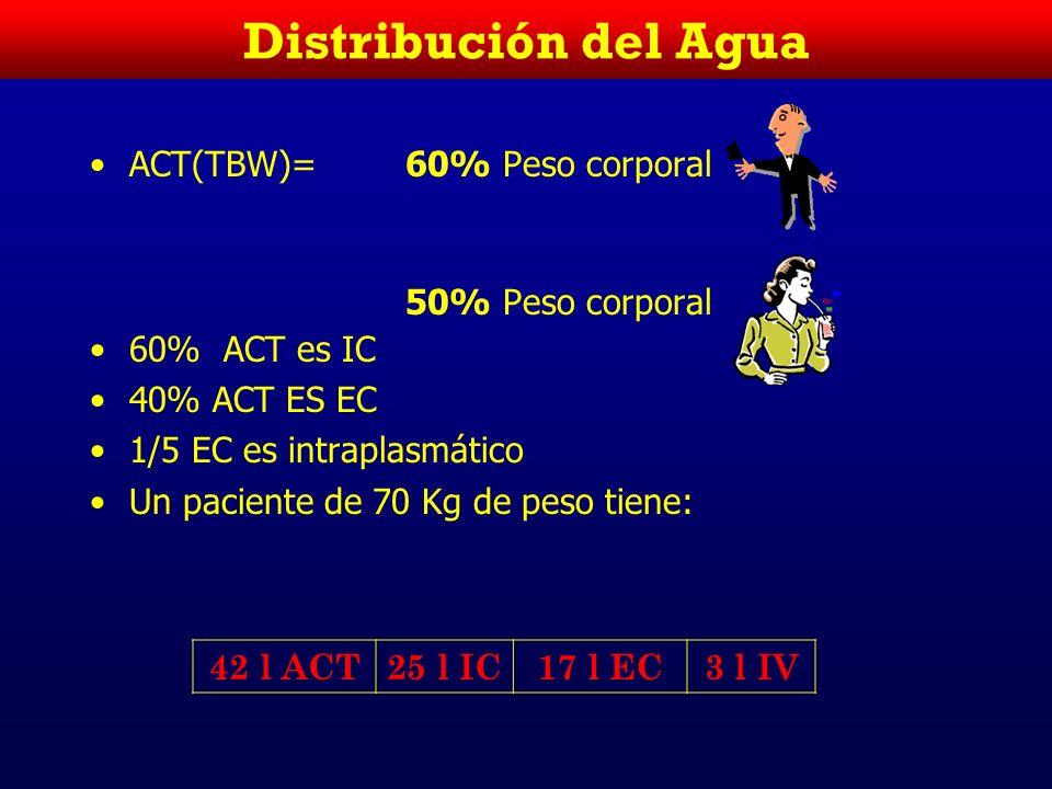 Distribución del Agua ACT(TBW)= 60% Peso corporal 50% Peso corporal