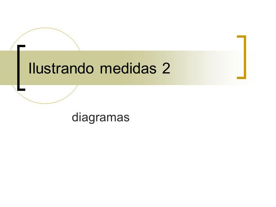 Ilustrando medidas 2 diagramas