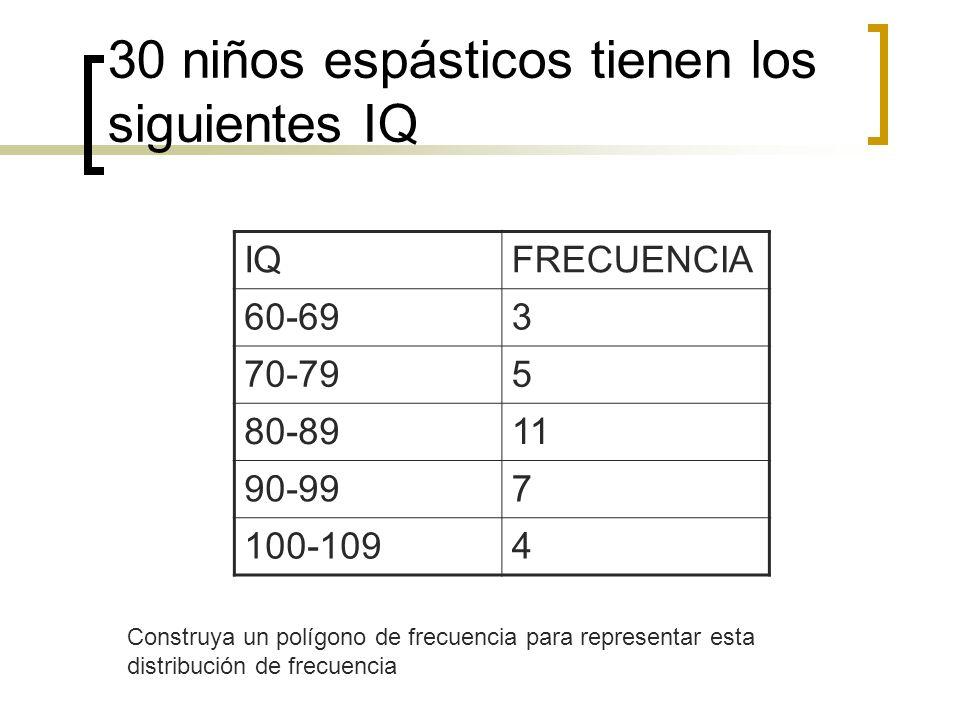 30 niños espásticos tienen los siguientes IQ