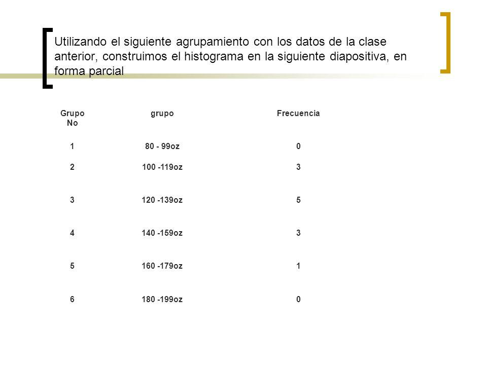 Utilizando el siguiente agrupamiento con los datos de la clase anterior, construimos el histograma en la siguiente diapositiva, en forma parcial