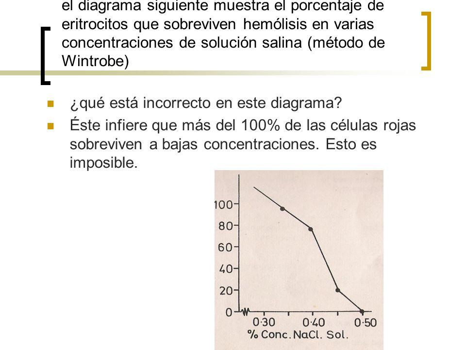 el diagrama siguiente muestra el porcentaje de eritrocitos que sobreviven hemólisis en varias concentraciones de solución salina (método de Wintrobe)