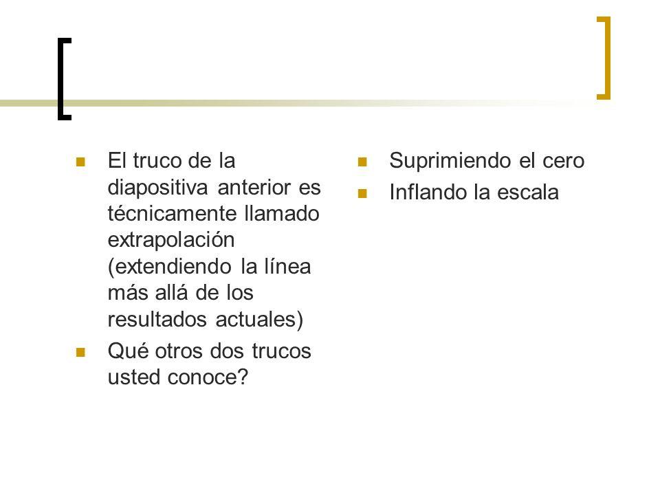 El truco de la diapositiva anterior es técnicamente llamado extrapolación (extendiendo la línea más allá de los resultados actuales)