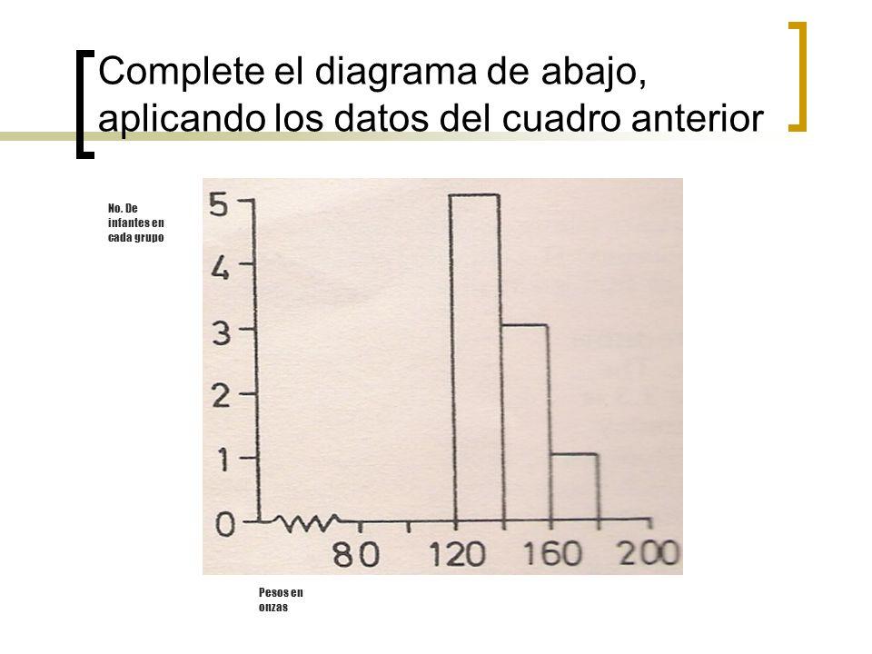 Complete el diagrama de abajo, aplicando los datos del cuadro anterior