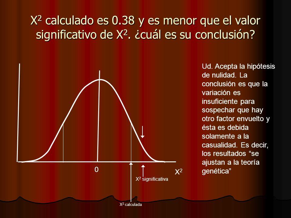 X2 calculado es 0. 38 y es menor que el valor significativo de X2