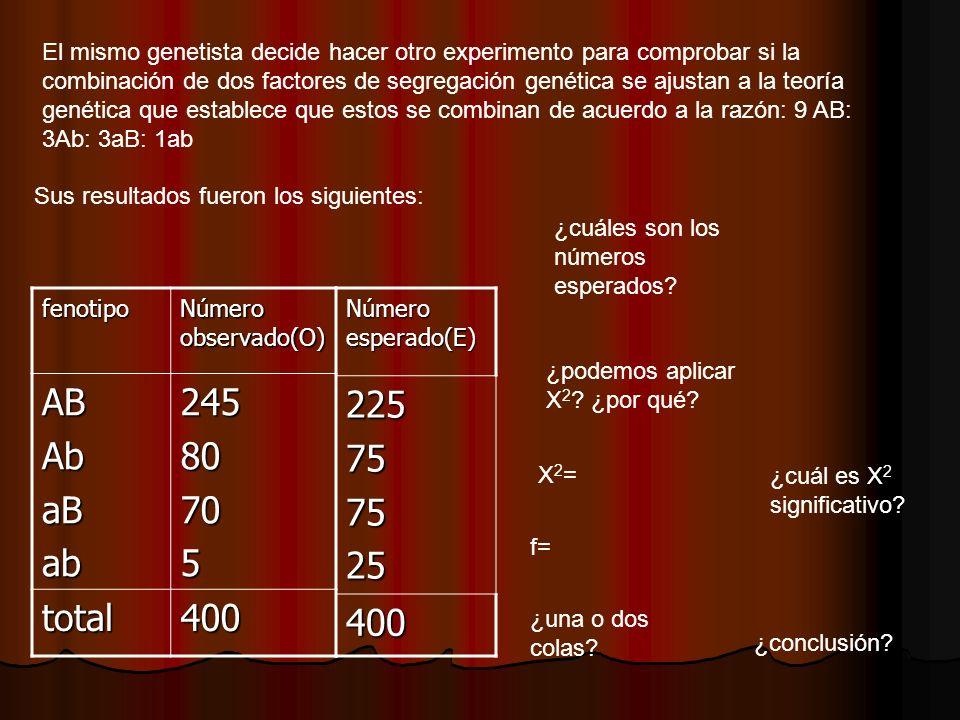 El mismo genetista decide hacer otro experimento para comprobar si la combinación de dos factores de segregación genética se ajustan a la teoría genética que establece que estos se combinan de acuerdo a la razón: 9 AB: 3Ab: 3aB: 1ab