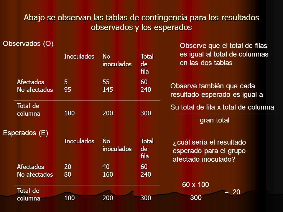 Abajo se observan las tablas de contingencia para los resultados observados y los esperados