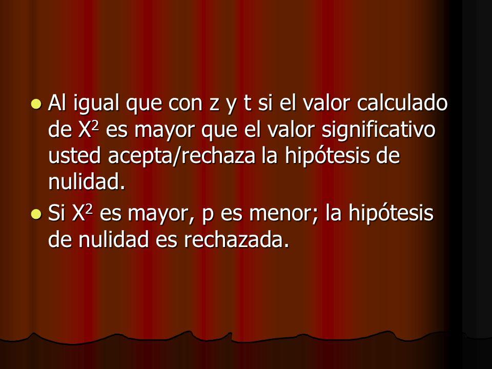 Al igual que con z y t si el valor calculado de Χ2 es mayor que el valor significativo usted acepta/rechaza la hipótesis de nulidad.